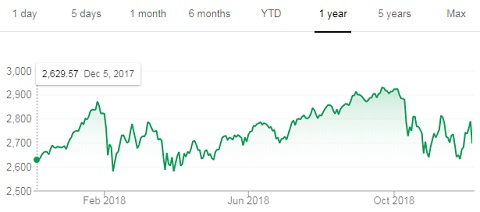 If you wonder how does algorithmic trading affect your investments, look at the S&P over a day, a year, and five years.