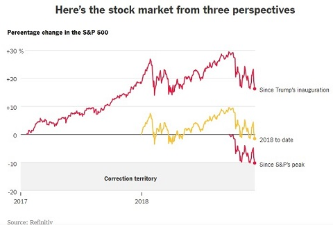 This graph shows the volatility at the end of 2018. When investments are volatile should you sell or buy? Read the article to find out.