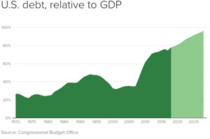 To understand how higher interest rates will affect your investments it is useful to look at the US debt and US GDP