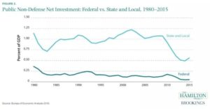 To get an idea about the pros and cons of infrastructure investment start by checking out US infrastructure spending from 1985 to 2015