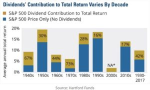 Why does dividend growth investing work so well? In slow markets dividends provide the majority of returns and in good markets the stock price outperforms others.