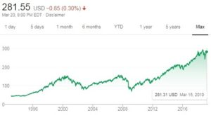 Can passive investment be risky? Take a look a the ups and downs of the SPFR over the years.