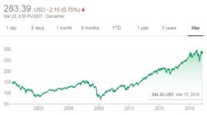 This fund has been doing well but can passive investment be risky? Notice that the fund has fallen as well as risen.