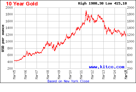 Ten Year Gold Prices courtesy of Kitco