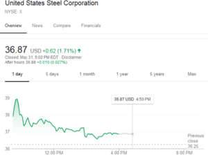 Should you invest in US steel companies because of new tariffs on imports? Probably not...