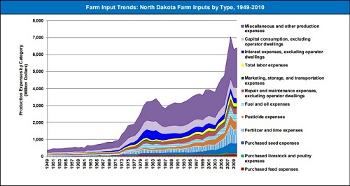 To understand how the trade war damages investments in agriculture, look at the costs agricultural production.