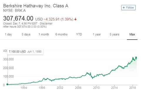 What is intrinsic stock value and how is it used to improve investing? Look at Berkshire Hathaway stock for a clear example.
