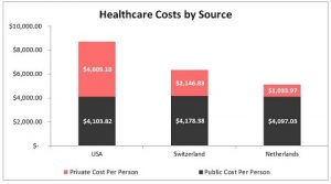 """Universal health care is being discussed again. But would """"Medicare for all� kill your health care investments?"""
