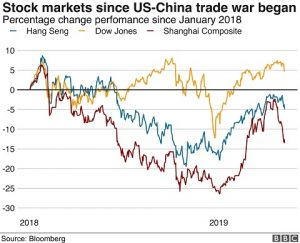 Are Your Investments Safe from tariffs? Take a look at this graph.