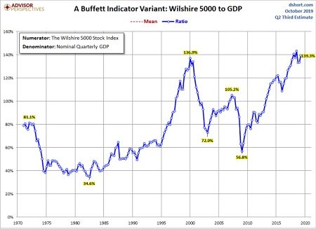 Investing metrics you should pay attention to include market cap to GDP