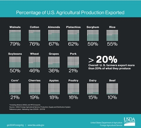 Percentages of US Agricultural Products Exported helps explain why US agriculture is hurt by a strong dollar.