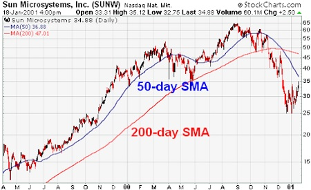 Important Moving Averages