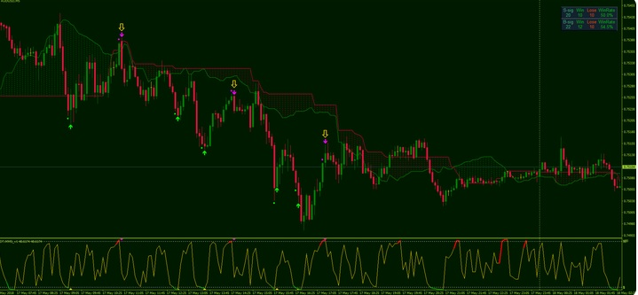 An Ichimoku stochastic trend can be very effective in scalping Forex trades.