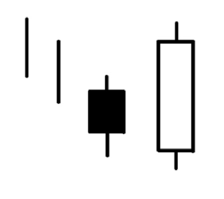 One of the best Japanese Candlestick Trading Signals is the bullish engulfing pattern