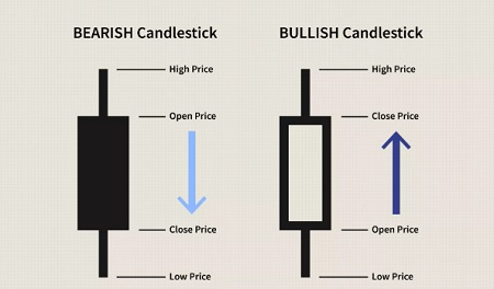 japanese candlestick trading signals