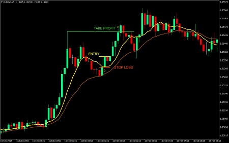 what is the tax rate on day trading strategy