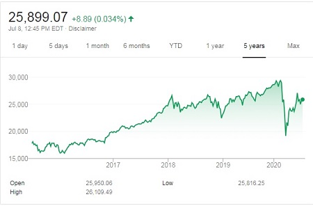 Future Dow Jones - DJIA last 5 years