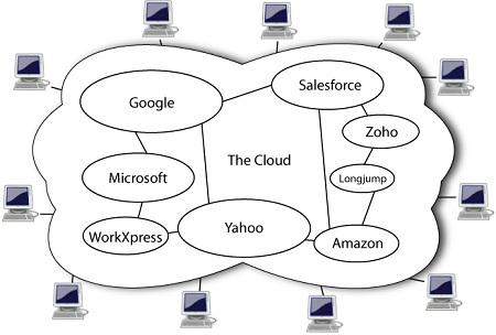 MSFT Stock Nasdaq - cloud computing