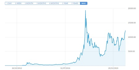 Buying Cryptocurrency 101-Bitcoin Price Chart