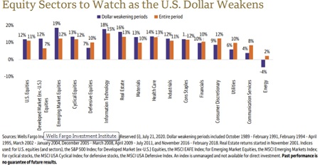 Weaker Dollar and Your Investments - Stock Market Sectors to Watch