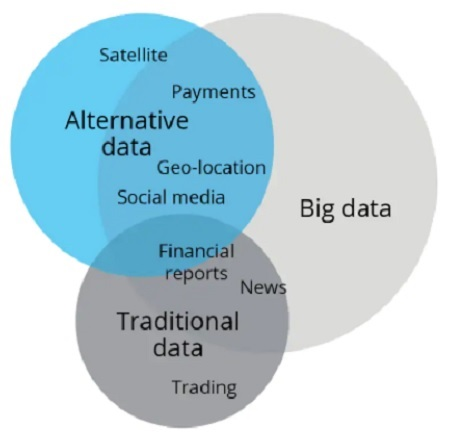 What Is Alternative Data in Finance?