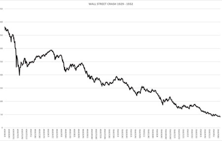 Will the Market Crash Again in 2020 - 1929 - 1932 crash chart
