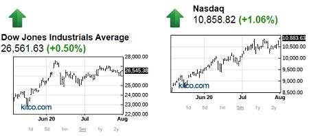 Companies under nasdaq: dow vs nasdaq charts