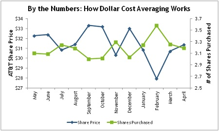 Pros and Cons of Dollar Cost Averaging - Why It Works