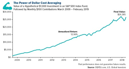 Pros and Cons of Dollar Cost Averaging
