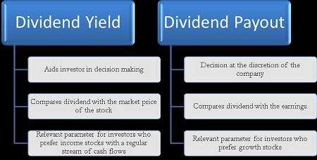 Dividend Yield Strategy -Yield vs Payout