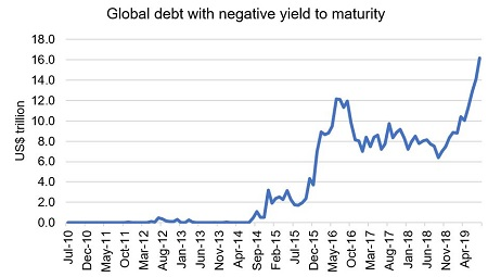 How Negative Yield Bonds Work - increasing issues of negative yield bonds