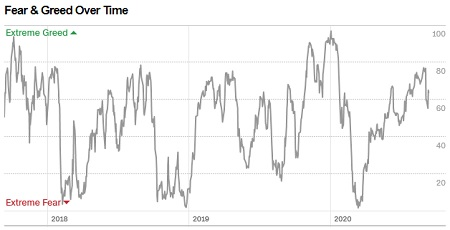 Market Sentiment Data - CNN Fear and Greed