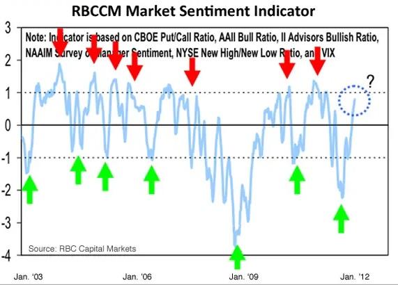 Market Sentiment Data - Graph
