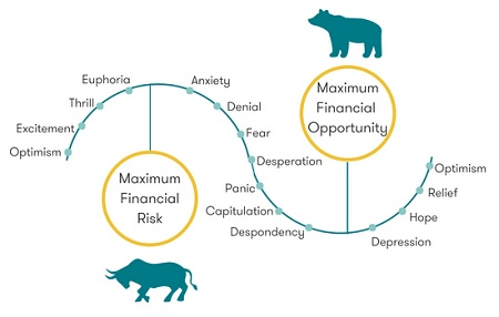Market Sentiment Data