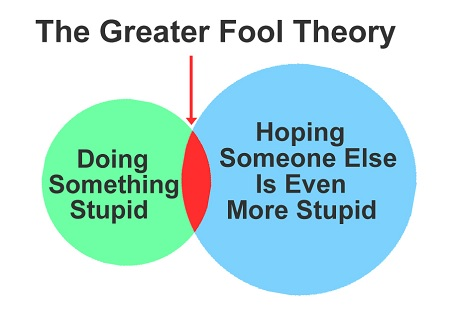 Risk of Greater Fool Investing