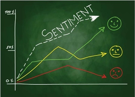 Basics of Sentiment Analysis of the Stock Market