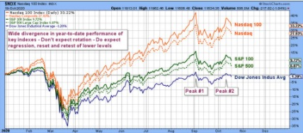 Double Top Investment Risk Signal