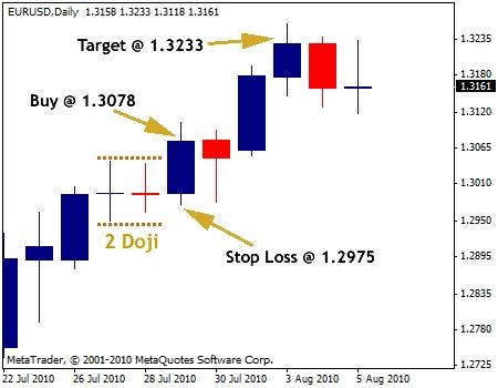 Doji Candle Trading - 2 Doji Signal