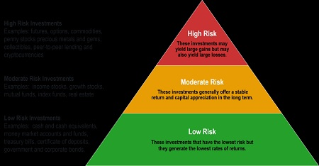 Investment Risks 2021
