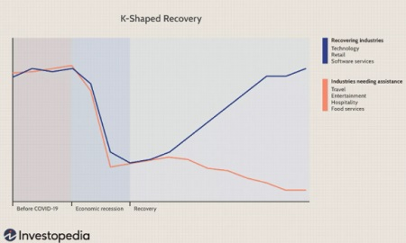 Long Term Effects of a K-shaped Recovery on Your Investments