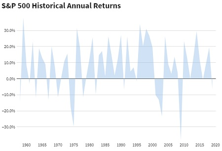Risk-adjusted Investments for the Next Decade - S&P 500 Returns Since 1957