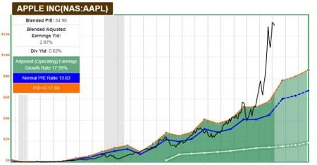 Treasury Yield and Growth Stocks - Apple