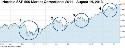 Stock Market Correction, Crash or Bear Market - Corrections