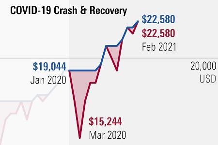 Stock Market Correction, Crash or Bear Market - Crash