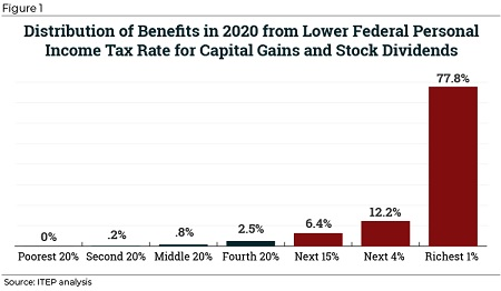Will Higher Capital Gains Taxes Hurt Your Investments?