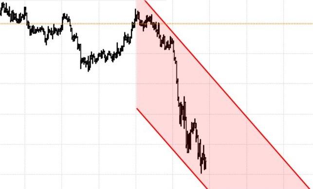 Tech Stock Selloff