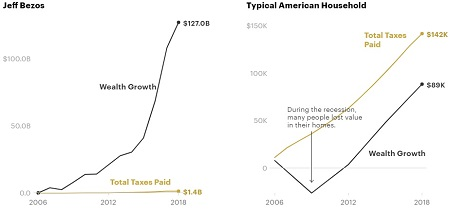 Tax Rates for the Ultra Rich