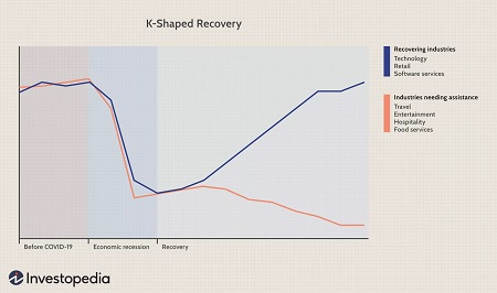 Your Investments and the K-shaped Recovery