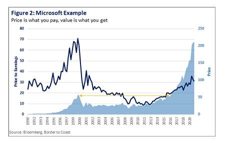 Best Value Stocks for 2021
