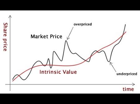 Predictors of Stock Performance - Intrinsic Value